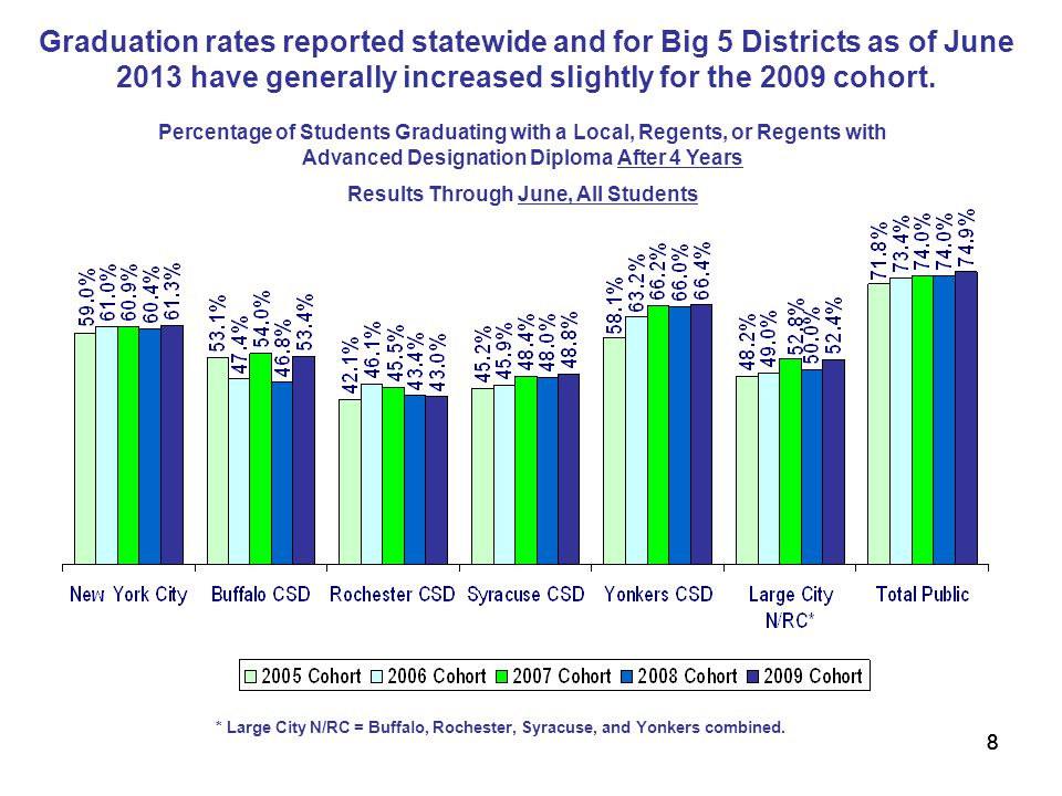 888 Percentage of Students Graduating with a Local, Regents, or Regents with Advanced Designation Diploma After 4 Years Results Through June, All Students Graduation rates reported statewide and for Big 5 Districts as of June 2013 have generally increased slightly for the 2009 cohort.