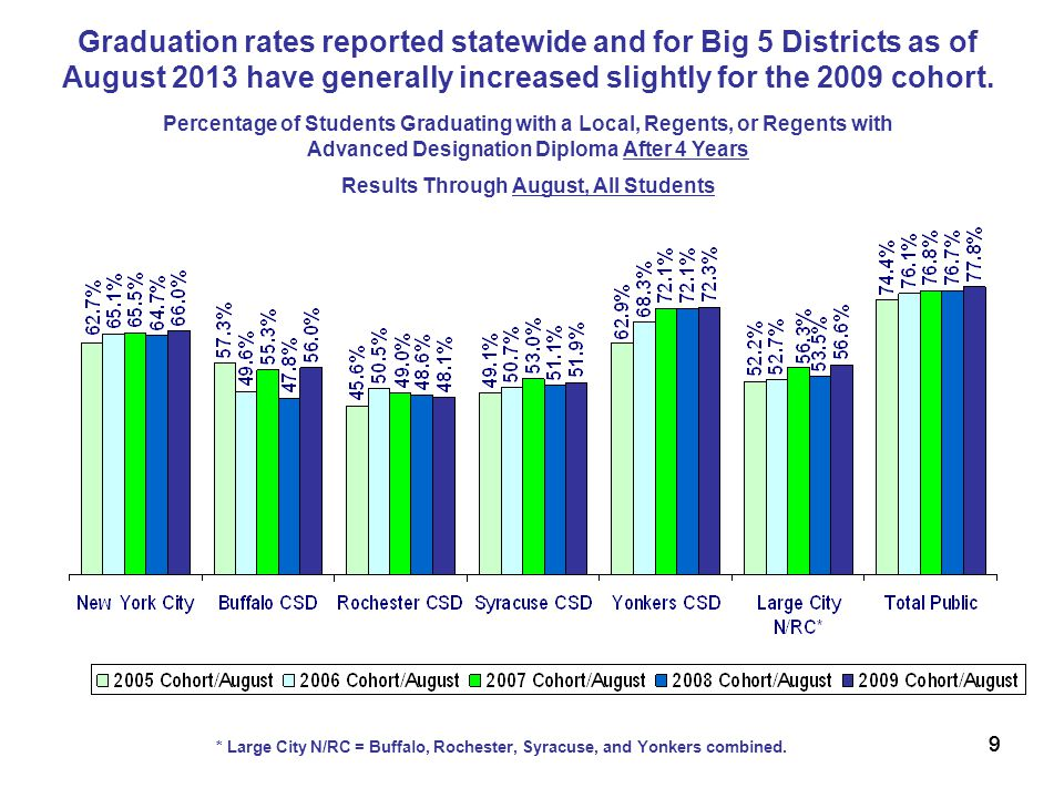 10 Percentage of Students Graduating with a Local, Regents, or Regents with Advanced Designation Diploma After 4 Years Results Through June All Students Graduation rates for high need urban/suburban and rural districts have increased over the past five years.