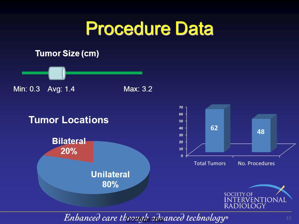 Procedure Data 10 Confidential Bilateral 20% Unilateral 80% Tumor Locations Tumor Size (cm) Max: 3.2Min: 0.3Avg: 1.4