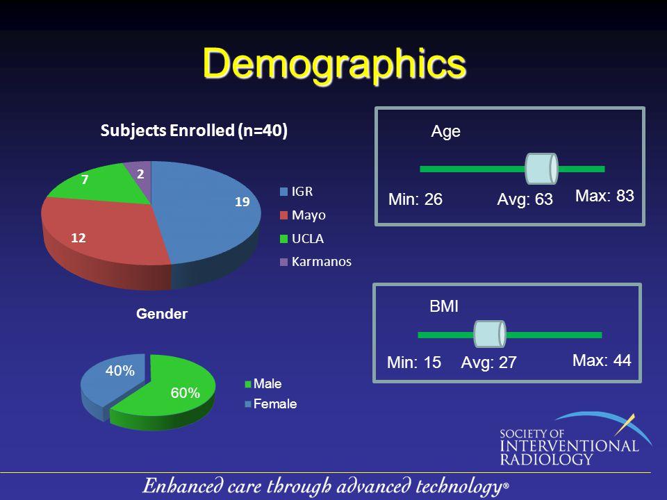 Demographics BMI Max: 44 Min: 15 Avg: 27 Age Max: 83 Min: 26Avg: 63