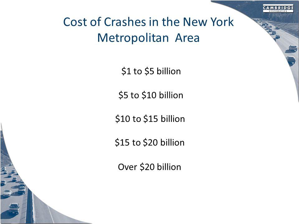 Cost of Crashes in the New York Metropolitan Area $20.2 Billion (2007)