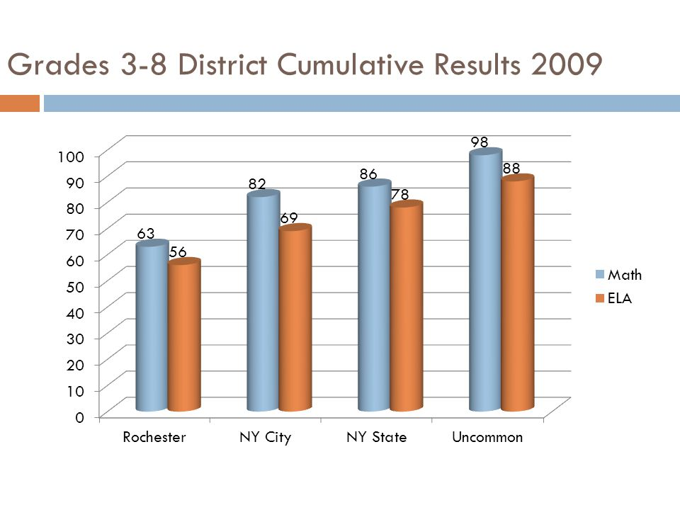 Grades 3-8 District Cumulative Results 2009