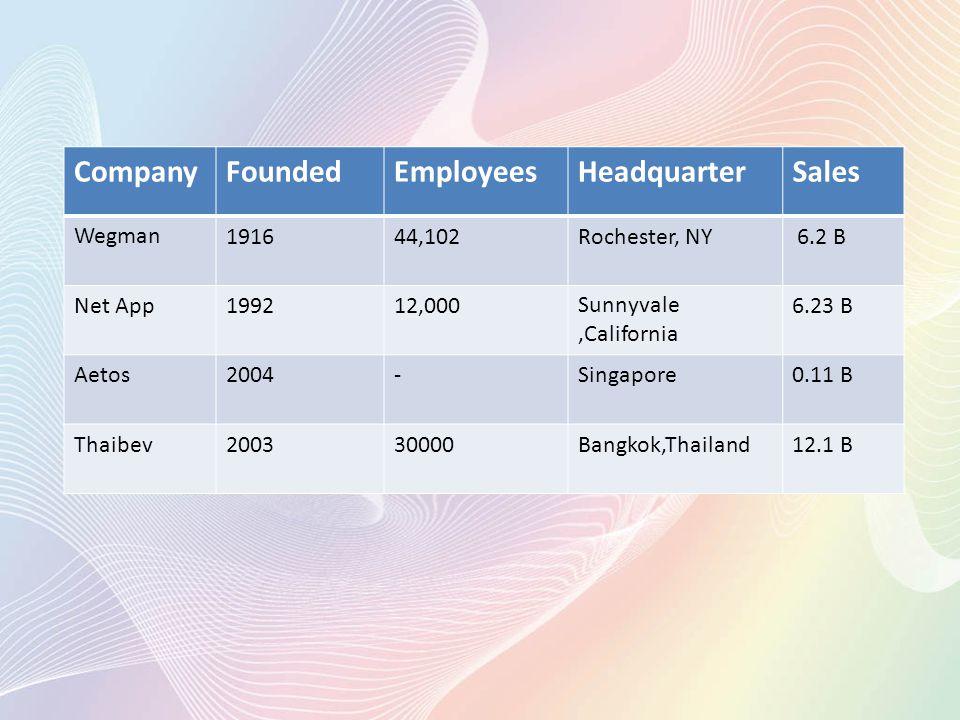 CompanyFoundedEmployeesHeadquarterSales Wegman191644,102Rochester, NY 6.2 B Net App199212,000Sunnyvale,California 6.23 B Aetos2004-Singapore0.11 B Thaibev200330000Bangkok,Thailand12.1 B