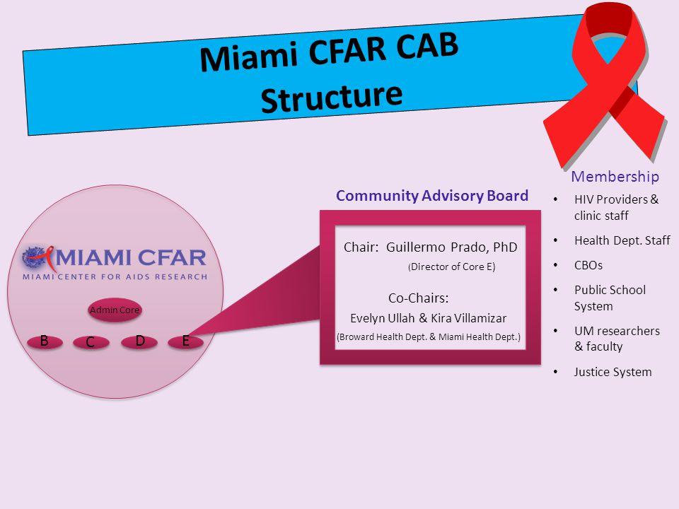 Admin Core B C DE Evelyn Ullah & Kira Villamizar (Broward Health Dept.