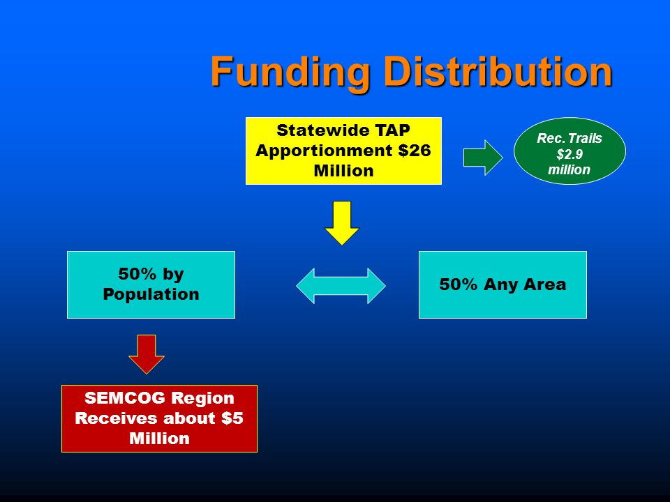 Funding Distribution Statewide TAP Apportionment $26 Million Rec.