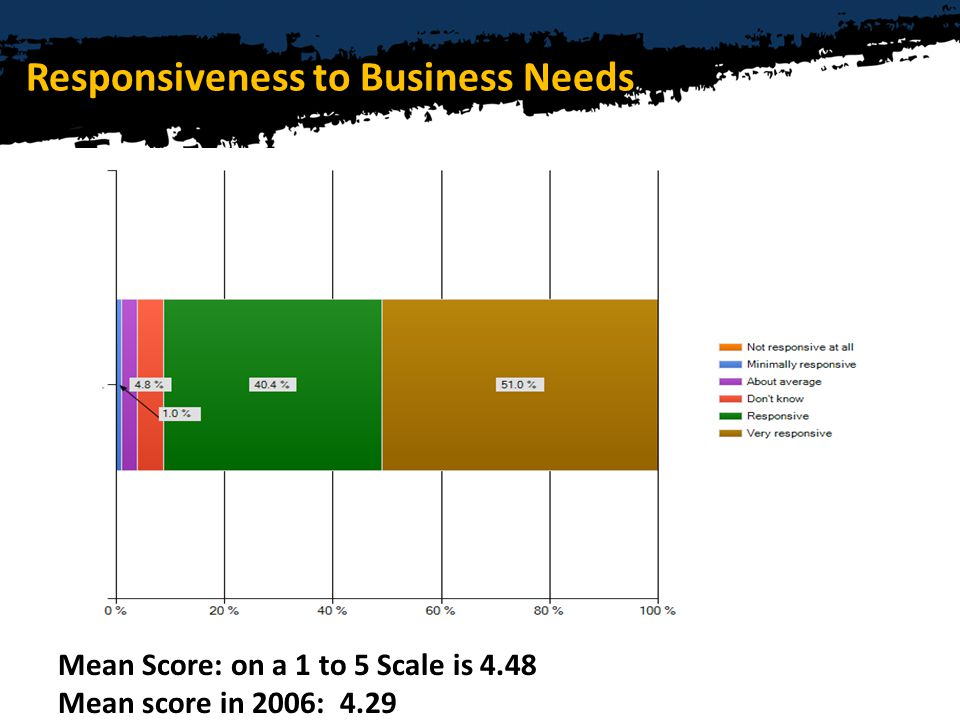 Responsiveness to Business Needs Mean Score: on a 1 to 5 Scale is 4.48 Mean score in 2006: 4.29