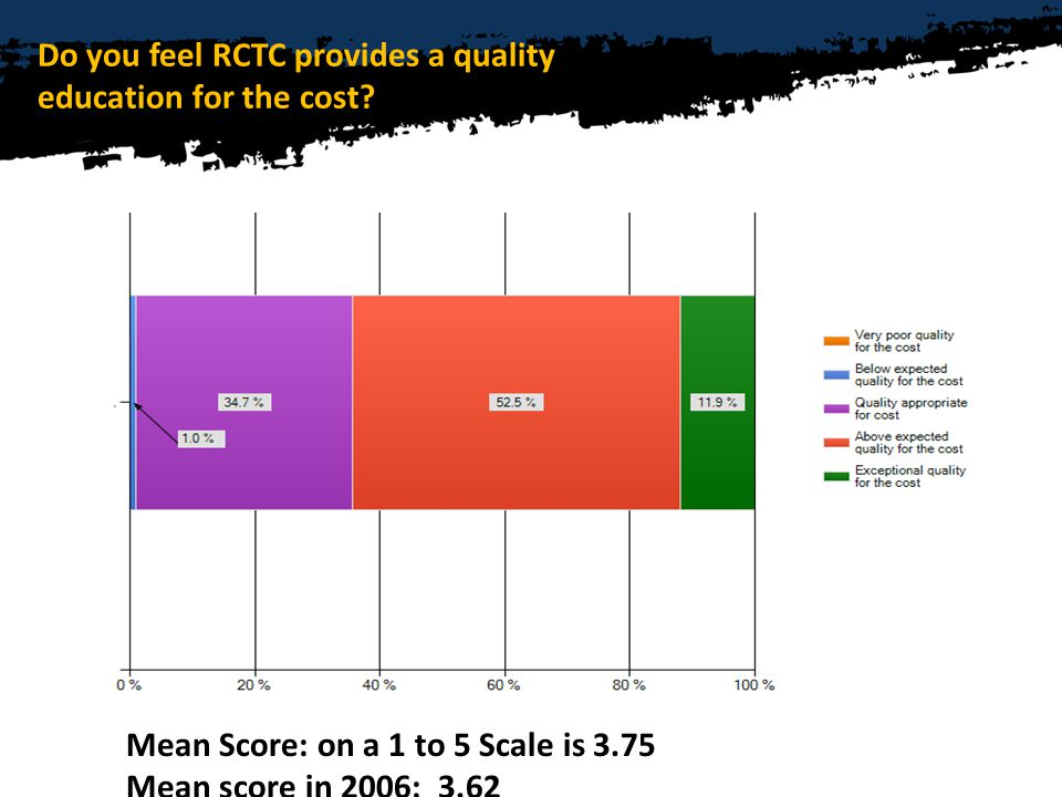 Do you feel RCTC provides a quality education for the cost.
