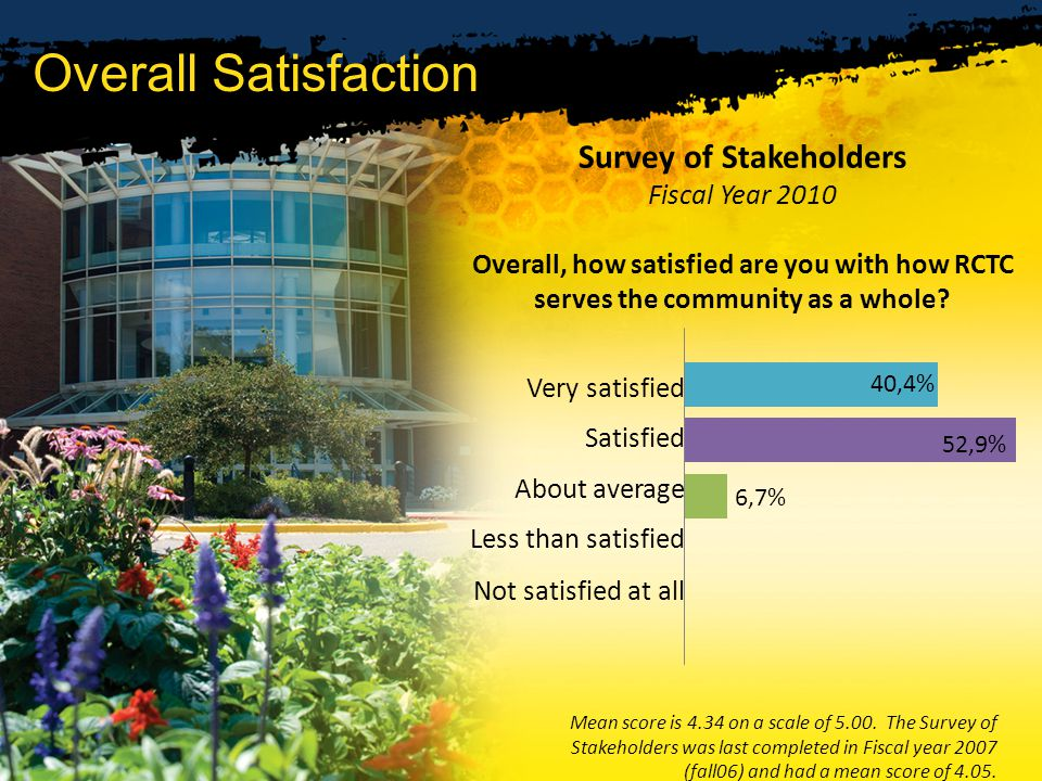 Overall Satisfaction Survey of Stakeholders Fiscal Year 2010 Overall, how satisfied are you with how RCTC serves the community as a whole.
