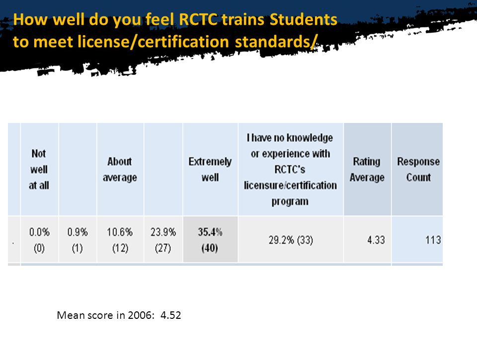 How well do you feel RCTC trains Students to meet license/certification standards/ Mean score in 2006: 4.52