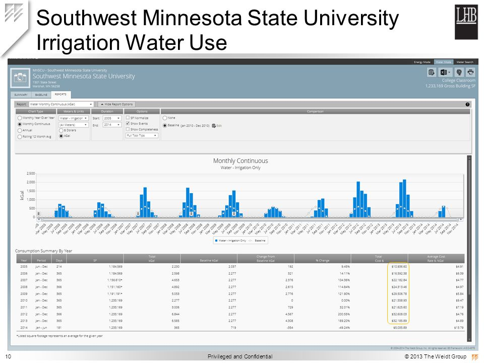 10 Privileged and Confidential © 2013 The Weidt Group Southwest Minnesota State University Irrigation Water Use