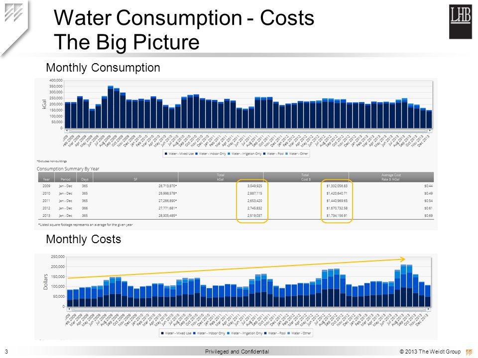 3 Privileged and Confidential © 2013 The Weidt Group Water Consumption - Costs The Big Picture Monthly Costs Monthly Consumption