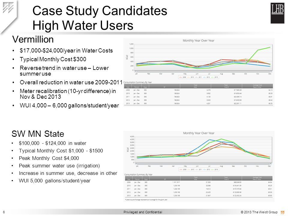 6 Privileged and Confidential © 2013 The Weidt Group Case Study Candidates High Water Users Vermillion $17,000-$24,000/year in Water Costs Typical Monthly Cost $300 Reverse trend in water use – Lower summer use Overall reduction in water use 2009-2011 Meter recalibration (10-yr difference) in Nov & Dec 2013 WUI 4,000 – 6,000 gallons/student/year SW MN State $100,000 - $124,000 in water Typical Monthly Cost $1,000 - $1500 Peak Monthly Cost $4,000 Peak summer water use (irrigation) Increase in summer use, decrease in other WUI 5,000 gallons/student/year