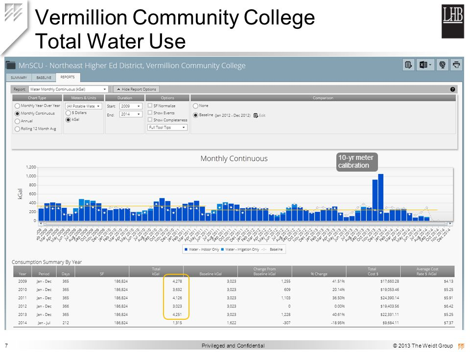 7 Privileged and Confidential © 2013 The Weidt Group Vermillion Community College Total Water Use 10-yr meter calibration