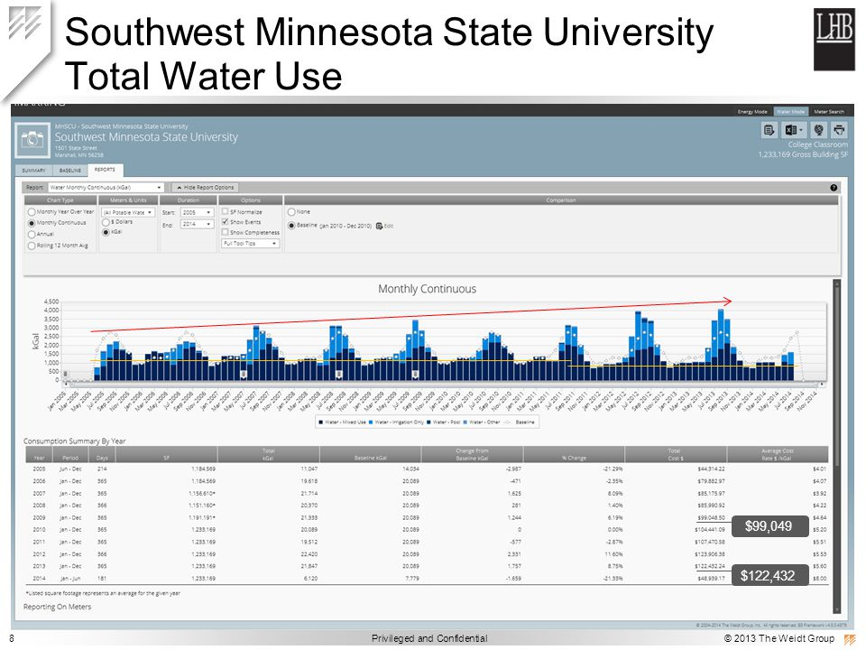 8 Privileged and Confidential © 2013 The Weidt Group Southwest Minnesota State University Total Water Use $99,049 $122,432