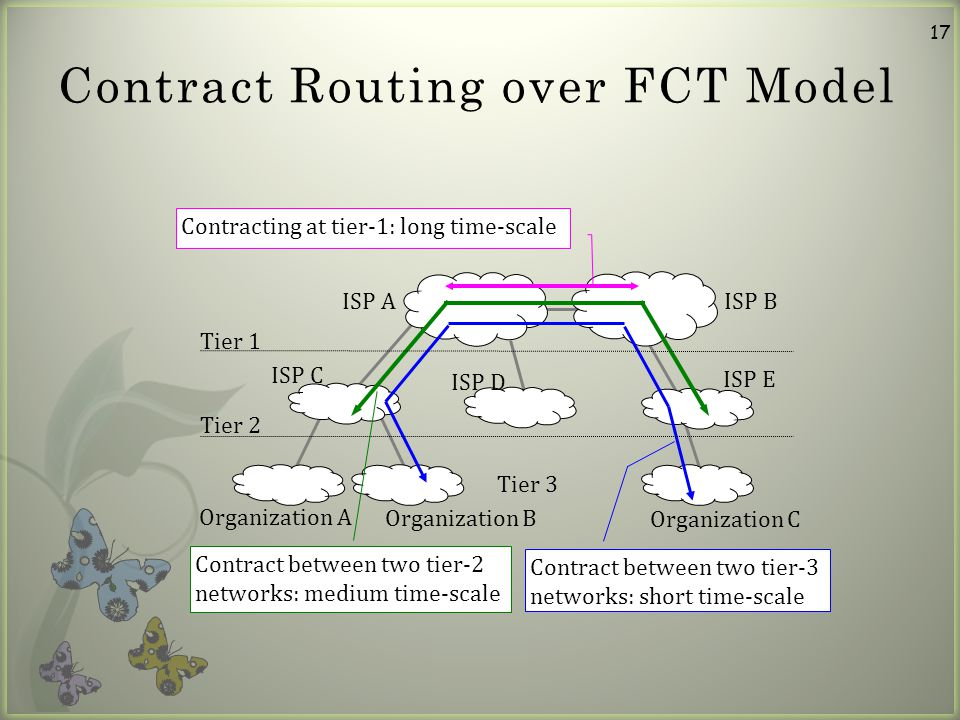 17 Contract Routing over FCT Model Organization A Organization B ISP C ISP D ISP E Organization C ISP A Contracting at tier-1: long time-scale Contract between two tier-2 networks: medium time-scale Contract between two tier-3 networks: short time-scale ISP B Tier 1 Tier 2 Tier 3