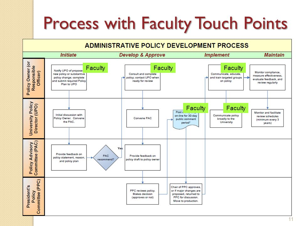11 Process with Faculty Touch Points Faculty