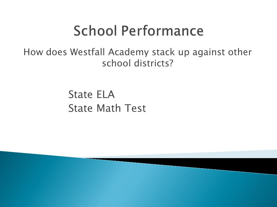 How does Westfall Academy stack up against other school districts? State ELA State Math Test
