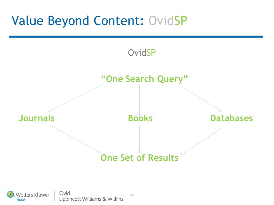 """14 Value Beyond Content: OvidSP OvidSP """"One Search Query"""" Journals BooksDatabases One Set of Results"""