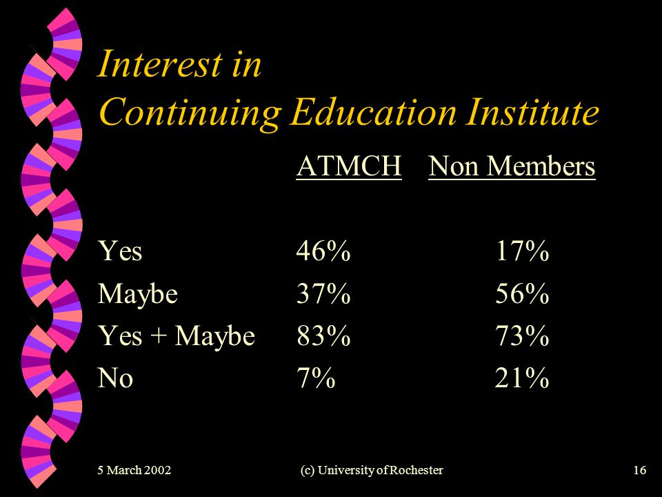 5 March 2002(c) University of Rochester16 Interest in Continuing Education Institute ATMCHNon Members Yes46%17% Maybe37%56% Yes + Maybe83%73% No7%21%