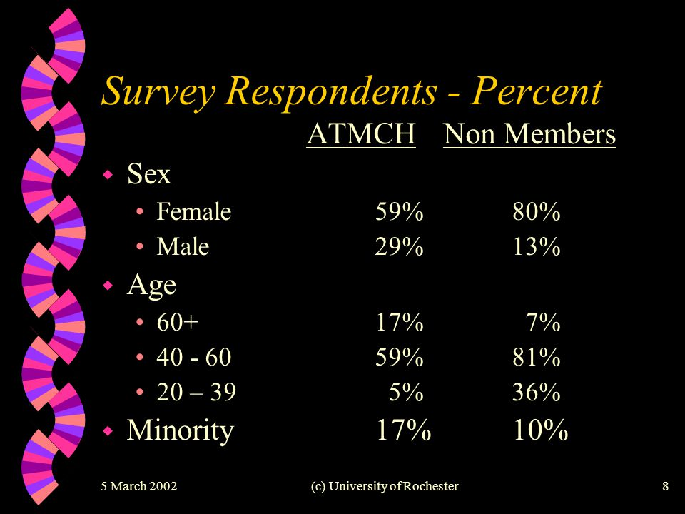 5 March 2002(c) University of Rochester8 Survey Respondents - Percent ATMCHNon Members w Sex Female59%80% Male29%13% w Age 60+ 17% 7% 40 - 60 59%81% 2