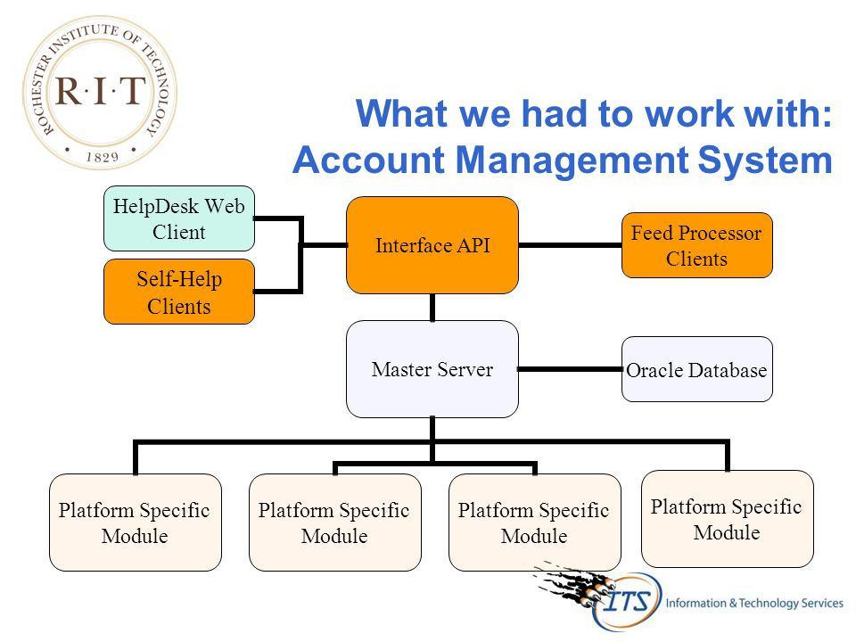 What we had to work with: Account Management System Self-Help Clients