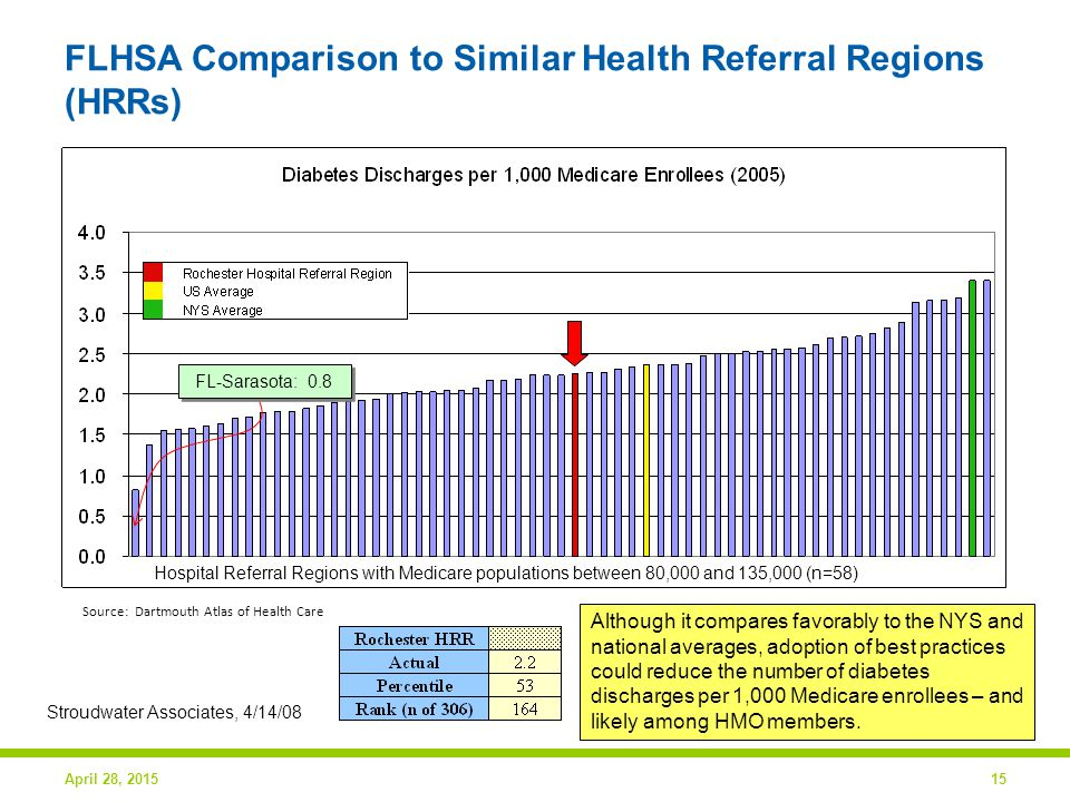 April 28, 201515 FLHSA Comparison to Similar Health Referral Regions (HRRs) Stroudwater Associates, 4/14/08 Source: Dartmouth Atlas of Health Care FL-Sarasota: 0.8 Hospital Referral Regions with Medicare populations between 80,000 and 135,000 (n=58) Although it compares favorably to the NYS and national averages, adoption of best practices could reduce the number of diabetes discharges per 1,000 Medicare enrollees – and likely among HMO members.