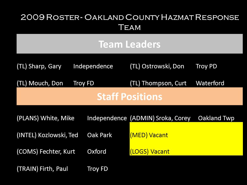 2009 Roster - Oakland County Hazmat Response Team Team Leaders (TL) Sharp, GaryIndependence(TL) Ostrowski, DonTroy PD (TL) Mouch, DonTroy FD(TL) Thompson, CurtWaterford Staff Positions (PLANS) White, MikeIndependence(ADMIN) Sroka, CoreyOakland Twp (INTEL) Kozlowski, TedOak Park(MED) Vacant (COMS) Fechter, KurtOxford(LOGS) Vacant (TRAIN) Firth, PaulTroy FD