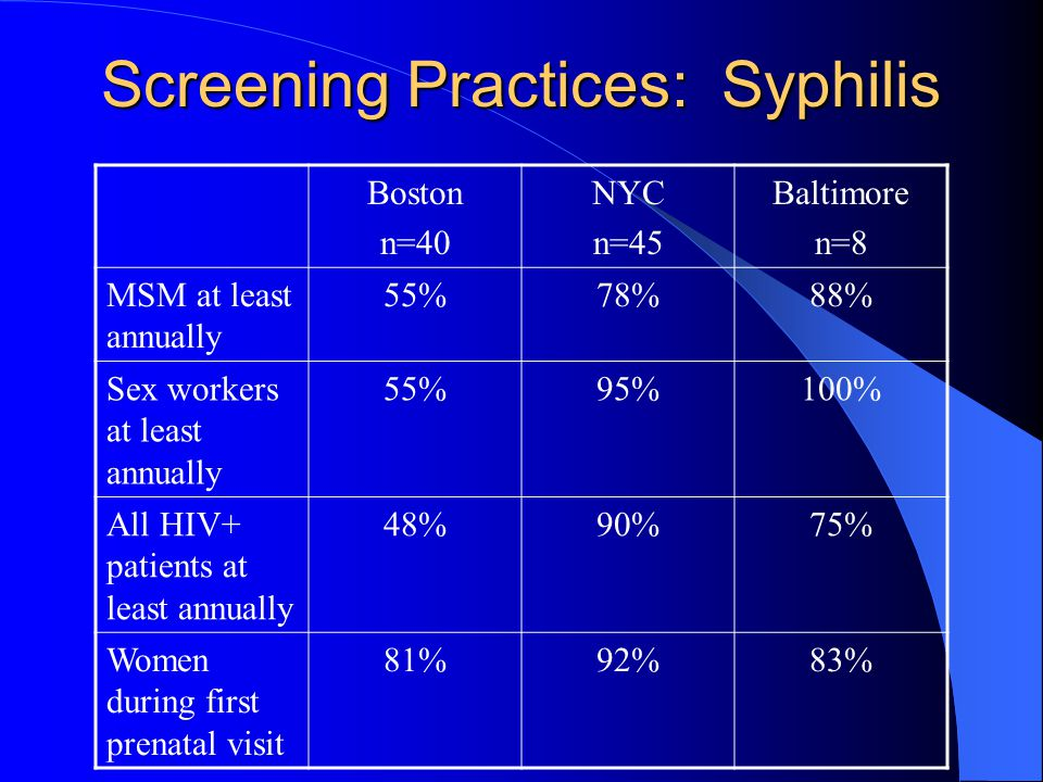 Screening Practices: Syphilis Boston n=40 NYC n=45 Baltimore n=8 MSM at least annually 55%78%88% Sex workers at least annually 55%95%100% All HIV+ patients at least annually 48%90%75% Women during first prenatal visit 81%92%83%