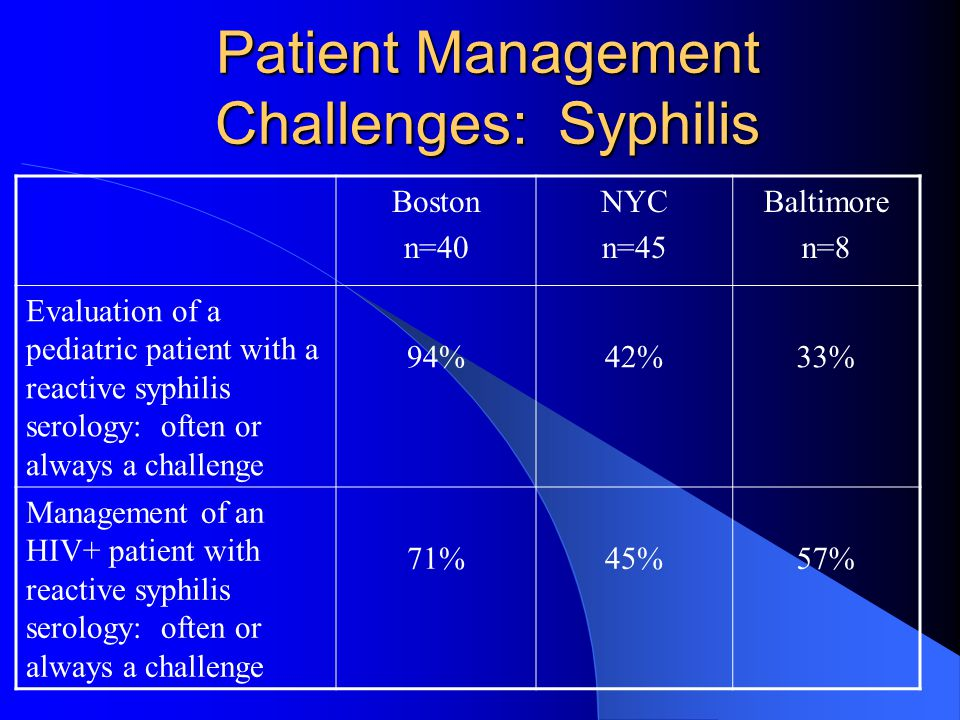 Patient Management Challenges: Syphilis Boston n=40 NYC n=45 Baltimore n=8 Evaluation of a pediatric patient with a reactive syphilis serology: often or always a challenge 94%42%33% Management of an HIV+ patient with reactive syphilis serology: often or always a challenge 71%45%57%
