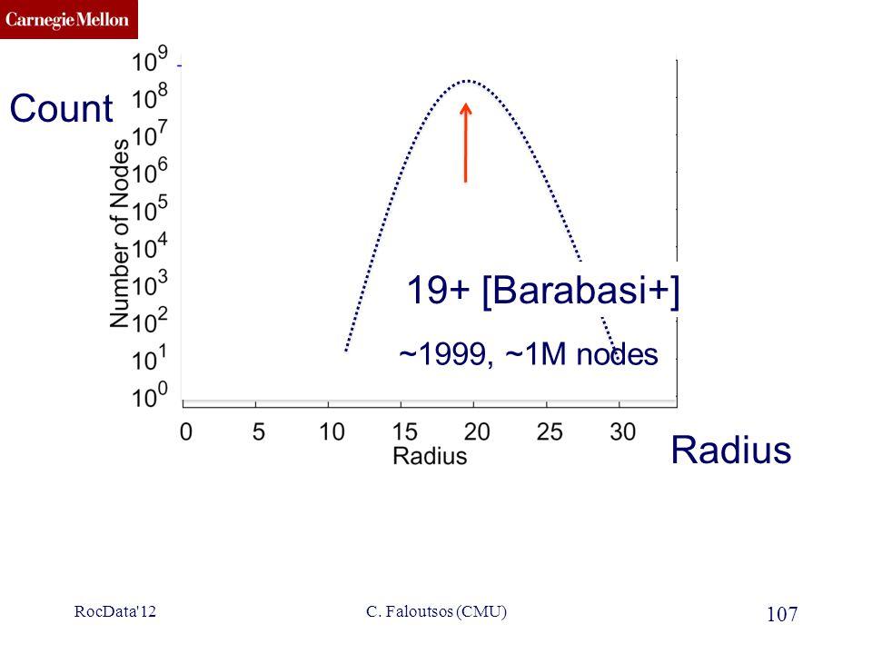 CMU SCS ???? 19+ [Barabasi+] 107 C. Faloutsos (CMU) Radius Count RocData'12 ~1999, ~1M nodes