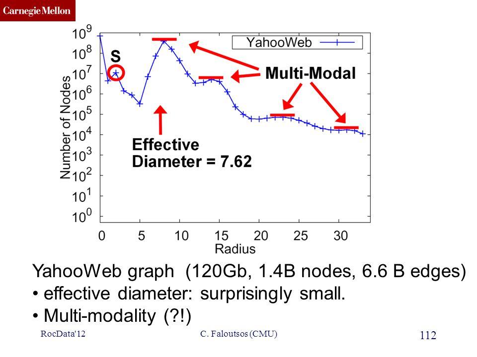 CMU SCS 112 C. Faloutsos (CMU) YahooWeb graph (120Gb, 1.4B nodes, 6.6 B edges) effective diameter: surprisingly small. Multi-modality (?!) RocData'12
