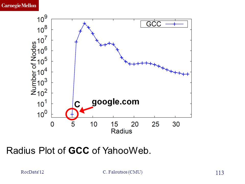 CMU SCS Radius Plot of GCC of YahooWeb. 113 C. Faloutsos (CMU)RocData'12