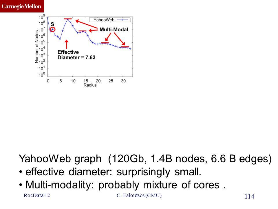 CMU SCS 114 C. Faloutsos (CMU) YahooWeb graph (120Gb, 1.4B nodes, 6.6 B edges) effective diameter: surprisingly small. Multi-modality: probably mixtur