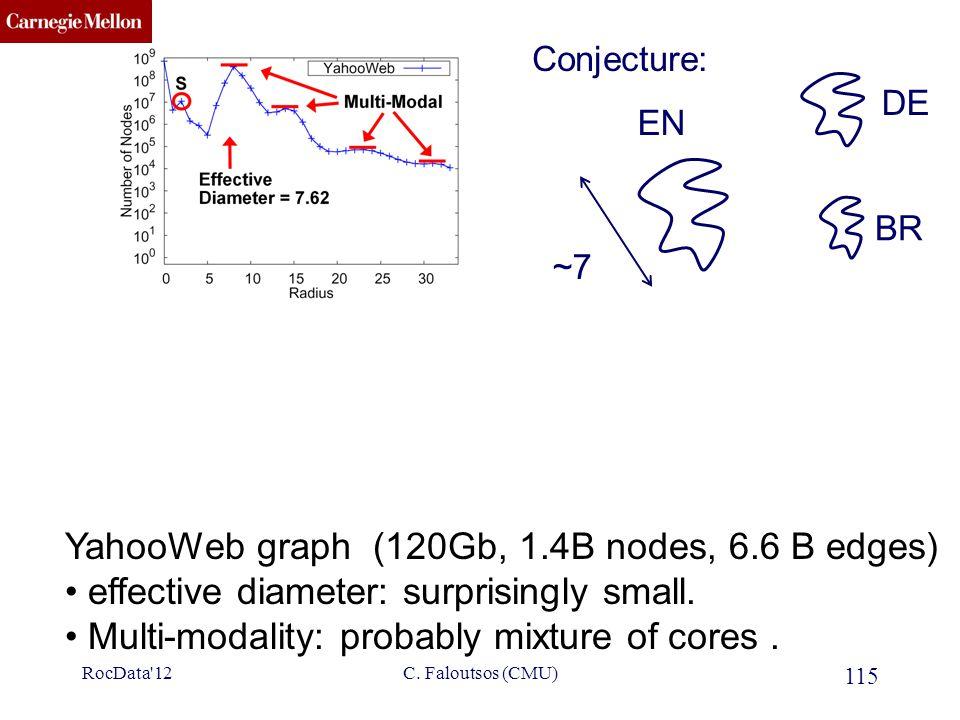 CMU SCS 115 C. Faloutsos (CMU) YahooWeb graph (120Gb, 1.4B nodes, 6.6 B edges) effective diameter: surprisingly small. Multi-modality: probably mixtur