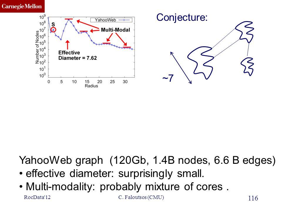 CMU SCS 116 C. Faloutsos (CMU) YahooWeb graph (120Gb, 1.4B nodes, 6.6 B edges) effective diameter: surprisingly small. Multi-modality: probably mixtur