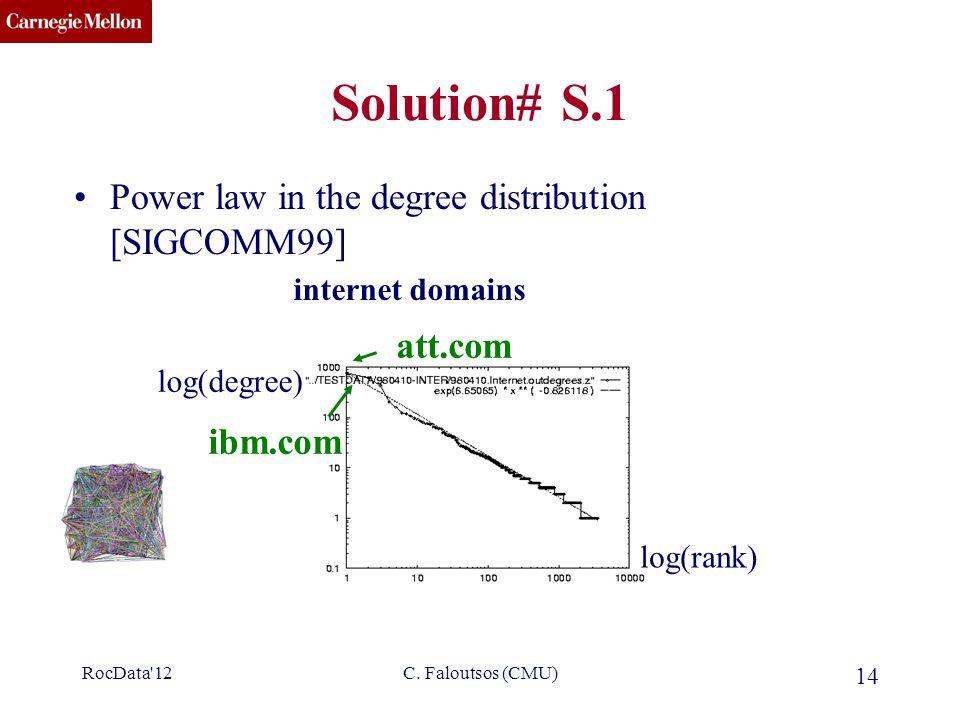 CMU SCS C. Faloutsos (CMU) 14 Solution# S.1 Power law in the degree distribution [SIGCOMM99] log(rank) log(degree) internet domains att.com ibm.com Ro