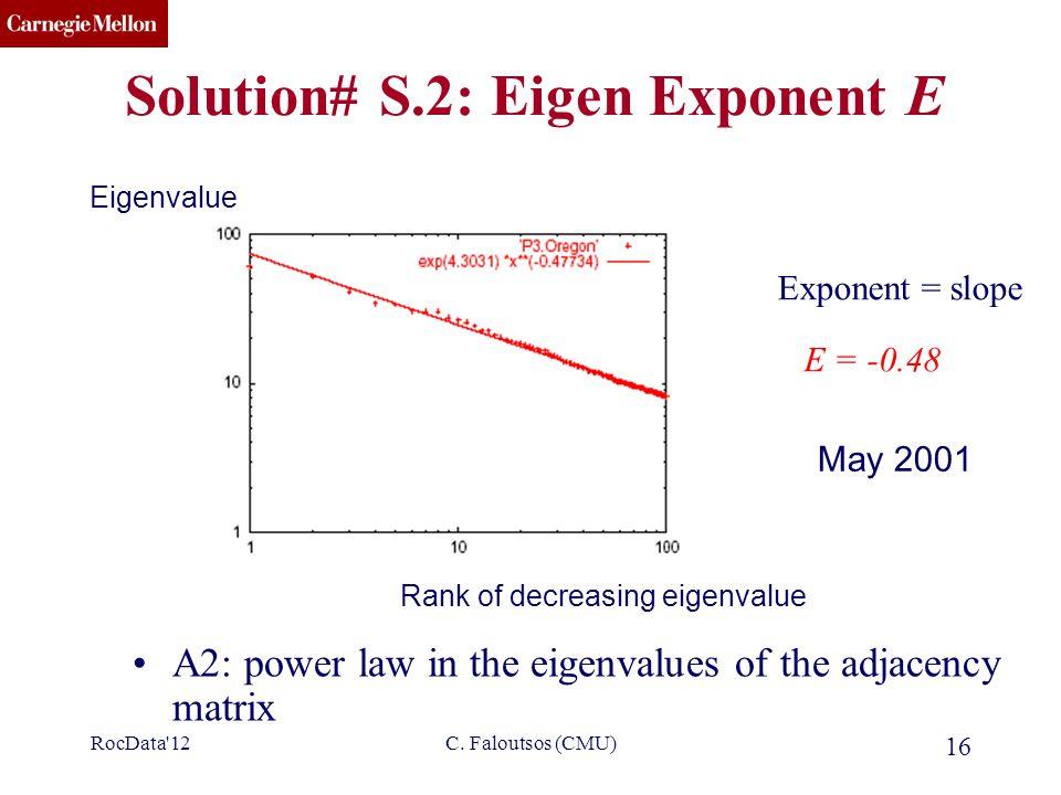 CMU SCS C. Faloutsos (CMU) 16 Solution# S.2: Eigen Exponent E A2: power law in the eigenvalues of the adjacency matrix E = -0.48 Exponent = slope Eige