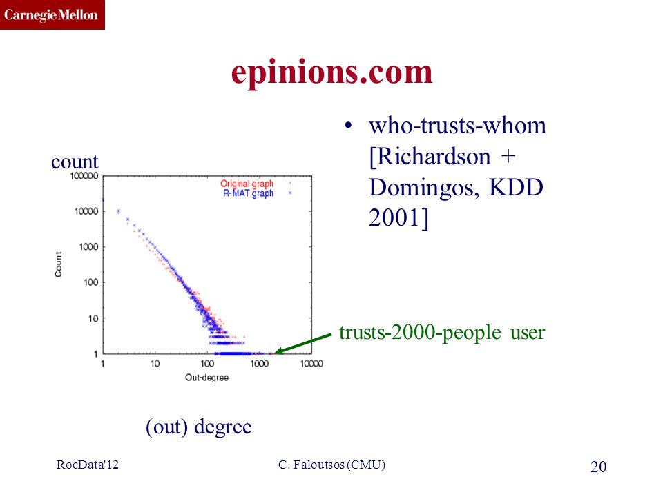 CMU SCS C. Faloutsos (CMU) 20 epinions.com who-trusts-whom [Richardson + Domingos, KDD 2001] (out) degree count trusts-2000-people user RocData'12