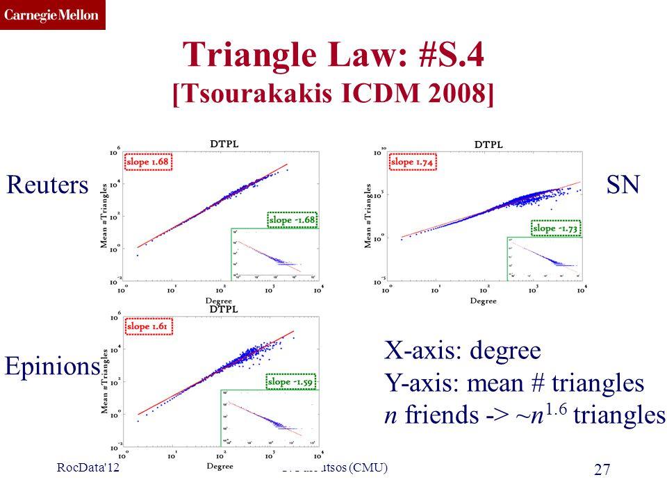 CMU SCS C. Faloutsos (CMU) 27 Triangle Law: #S.4 [Tsourakakis ICDM 2008] SNReuters Epinions X-axis: degree Y-axis: mean # triangles n friends -> ~n 1.