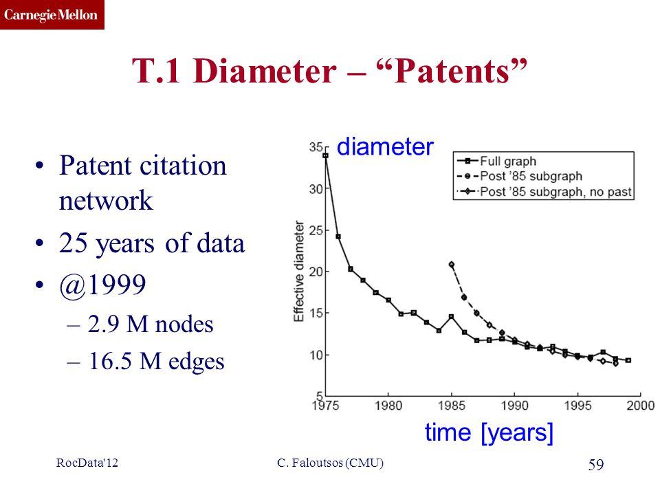 "CMU SCS C. Faloutsos (CMU) 59 T.1 Diameter – ""Patents"" Patent citation network 25 years of data @1999 –2.9 M nodes –16.5 M edges time [years] diameter"
