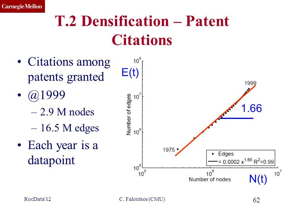 CMU SCS C. Faloutsos (CMU) 62 T.2 Densification – Patent Citations Citations among patents granted @1999 –2.9 M nodes –16.5 M edges Each year is a dat
