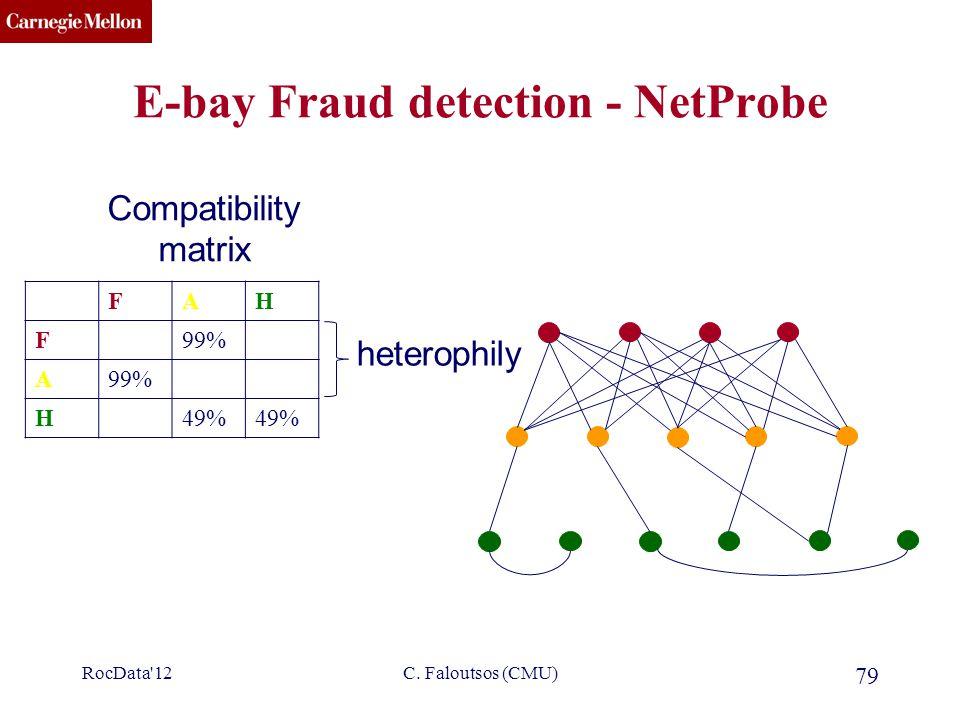 CMU SCS RocData'12C. Faloutsos (CMU) 79 E-bay Fraud detection - NetProbe FAH F99% A H49% Compatibility matrix heterophily
