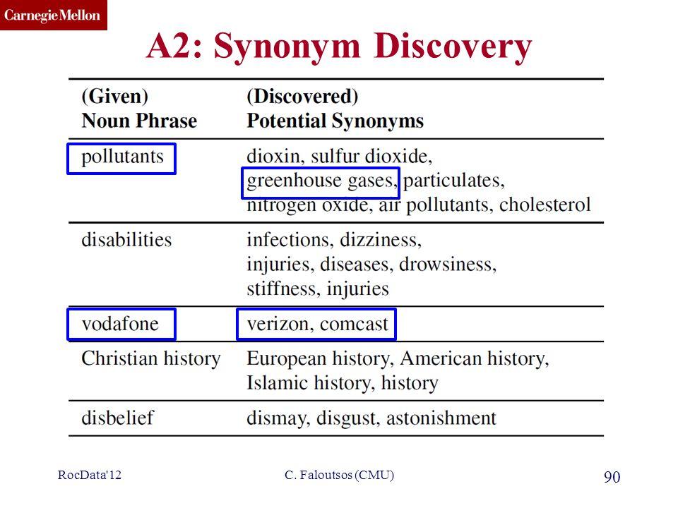 CMU SCS A2: Synonym Discovery RocData'12 90 C. Faloutsos (CMU)