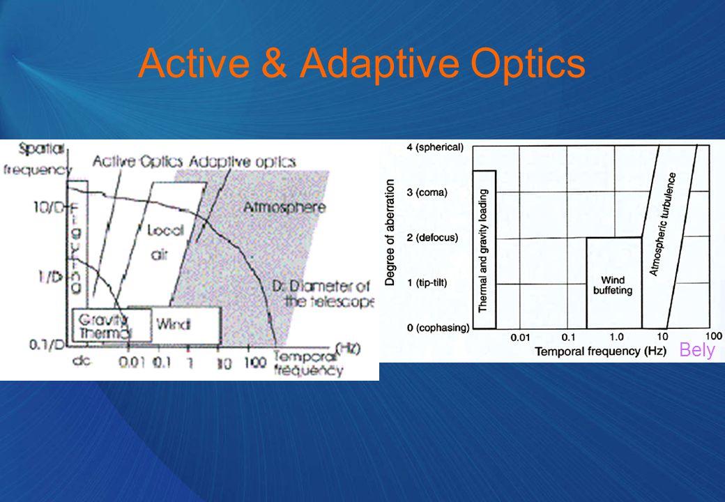 Active & Adaptive Optics Bely