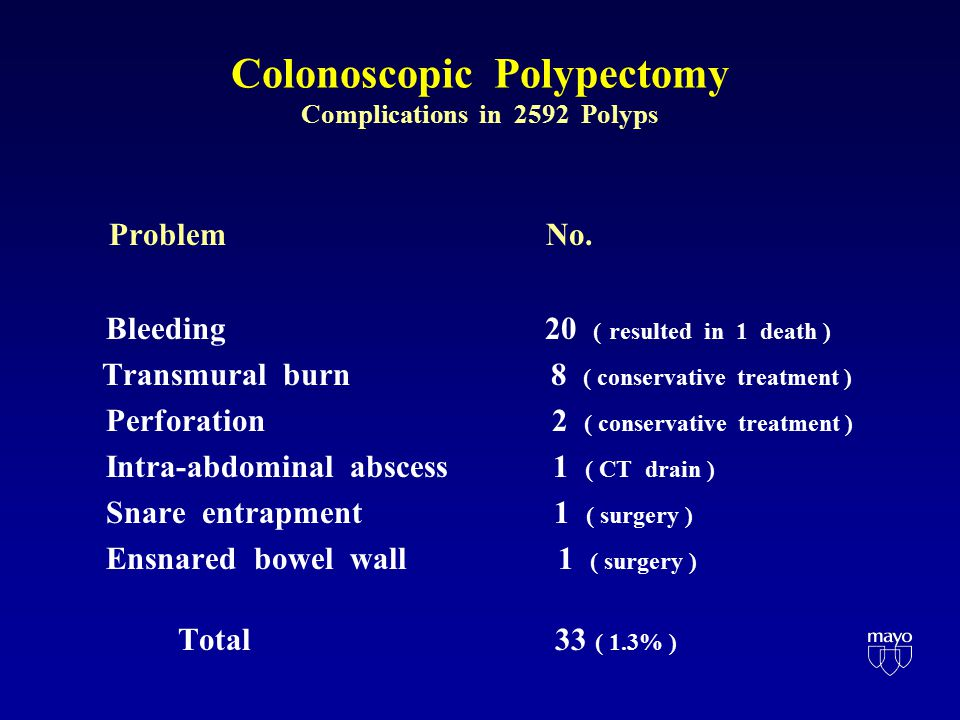 Colonoscopic Polypectomy Complications in 2592 Polyps Problem No. Bleeding 20 ( resulted in 1 death ) Transmural burn 8 ( conservative treatment ) Per