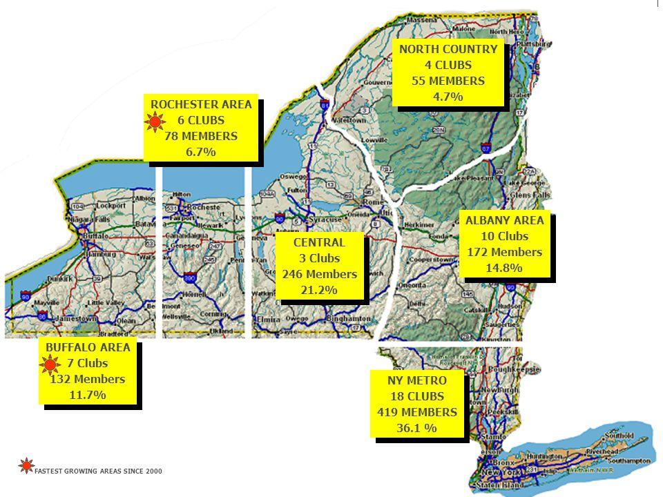 BUFFALO AREA 7 Clubs 132 Members 11.7% ALBANY AREA 10 Clubs 172 Members 14.8% CENTRAL 3 Clubs 246 Members 21.2% ROCHESTER AREA 6 CLUBS 78 MEMBERS 6.7% NORTH COUNTRY 4 CLUBS 55 MEMBERS 4.7% NY METRO 18 CLUBS 419 MEMBERS 36.1 % BUFFALO AREA 7 Clubs 132 Members 11.7% ALBANY AREA 10 Clubs 172 Members 14.8% CENTRAL 3 Clubs 246 Members 21.2% ROCHESTER AREA 6 CLUBS 78 MEMBERS 6.7% NORTH COUNTRY 4 CLUBS 55 MEMBERS 4.7% NY METRO 18 CLUBS 419 MEMBERS 36.1 % FASTEST GROWING AREAS SINCE 2000