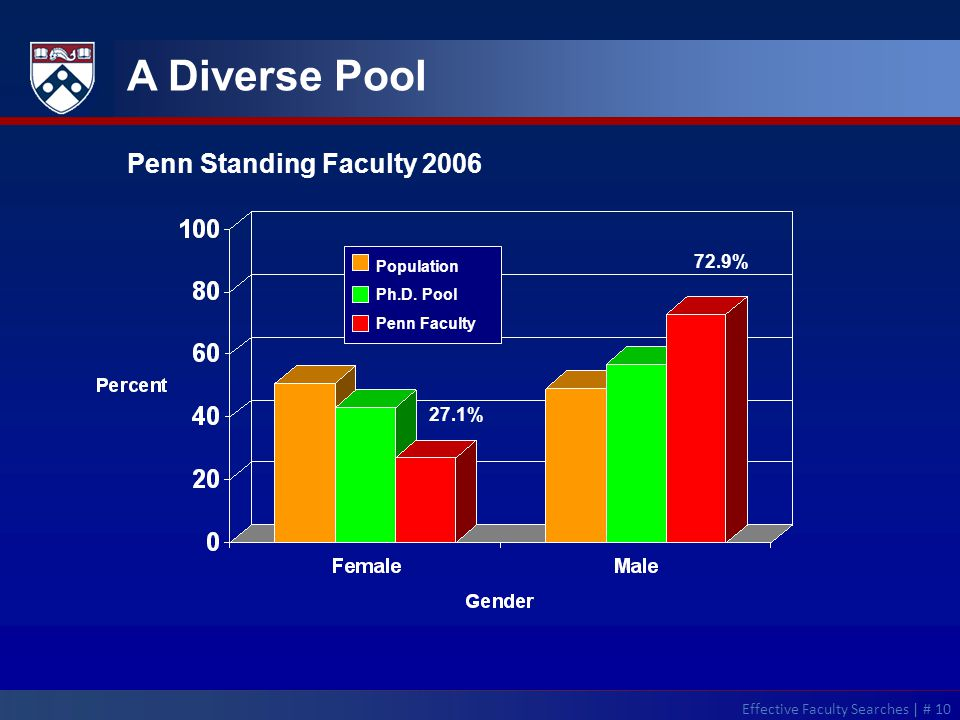 A Diverse Pool Population Ph.D.