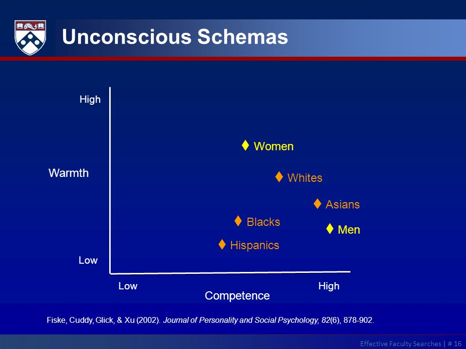 Unconscious Schemas LowHigh Fiske, Cuddy, Glick, & Xu (2002). Journal of Personality and Social Psychology, 82(6), 878-902. Effective Faculty Searches