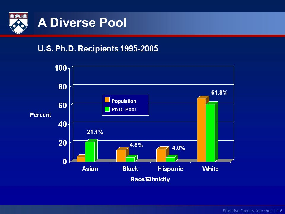 A Diverse Pool Population Ph.D. Pool U.S. Ph.D.