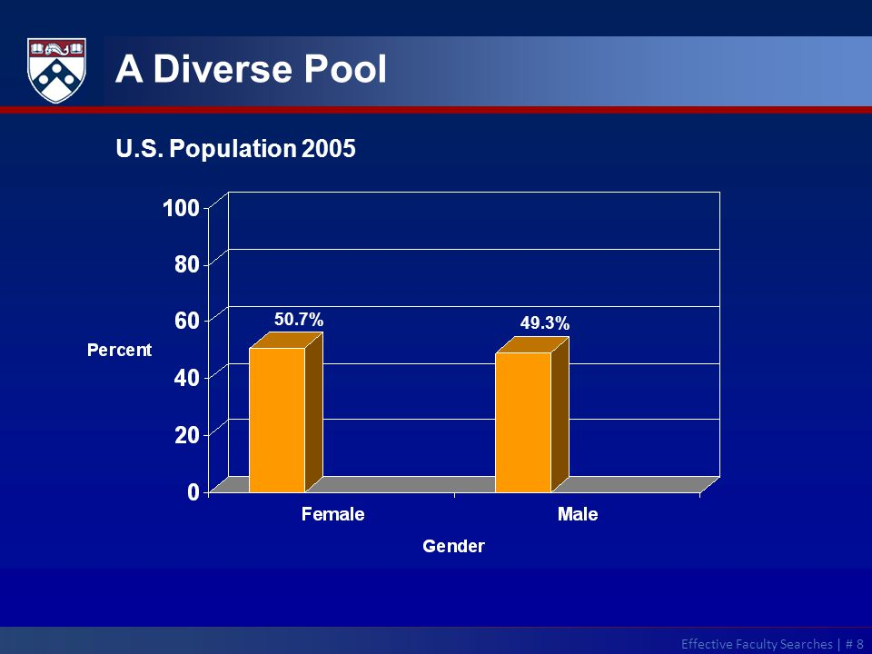 A Diverse Pool U.S. Population 2005 50.7% 49.3% Effective Faculty Searches | # 8
